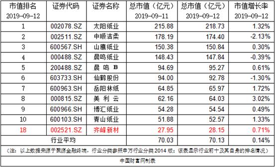 齐峰新材:李安东先生增持公司36.39万股股票
