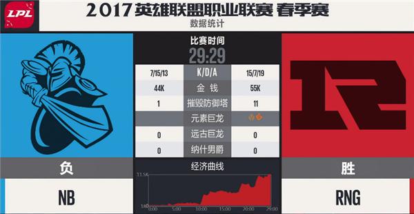 【战报】RNG状态爆棚打崩NB上下两路 轻易获得比赛胜利